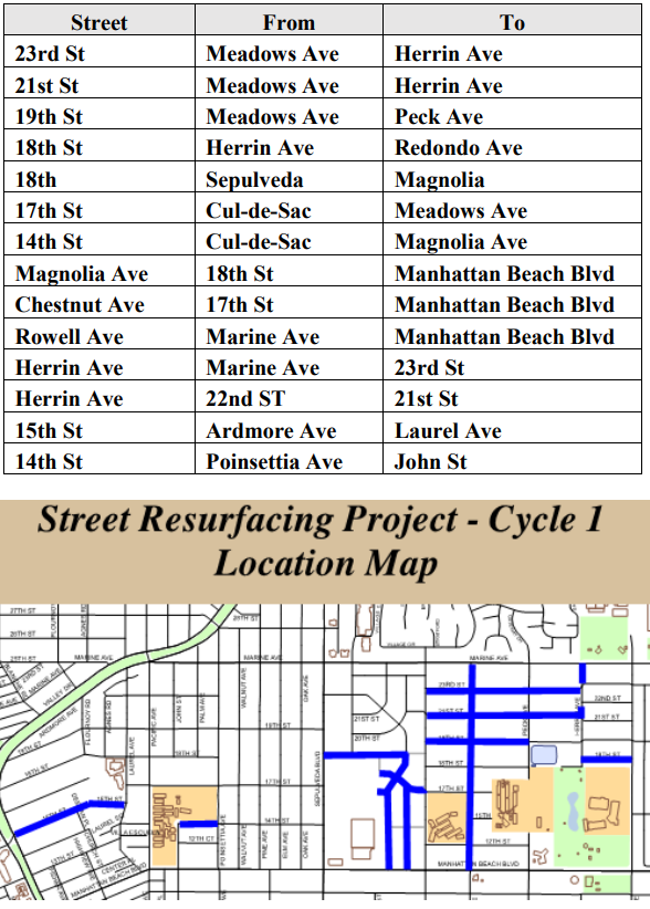 Cycle 1 - Street Resurfacing