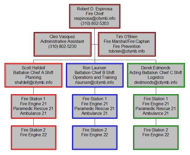 Fire Organization Chart – Fire Department Organizational Chart