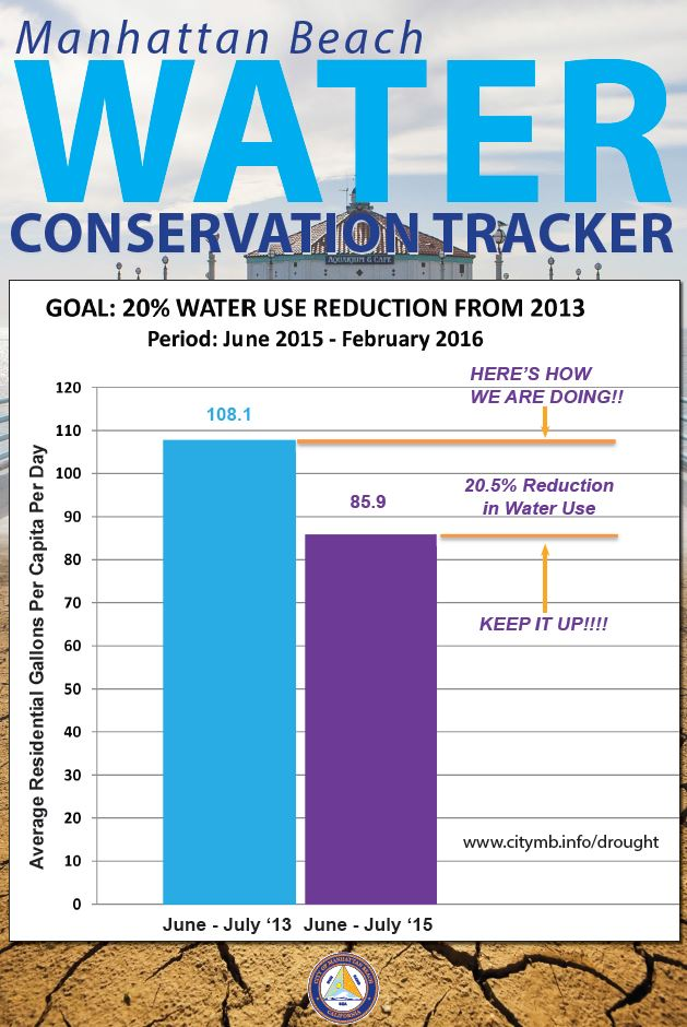 Water Conservation Tracker - July 2015
