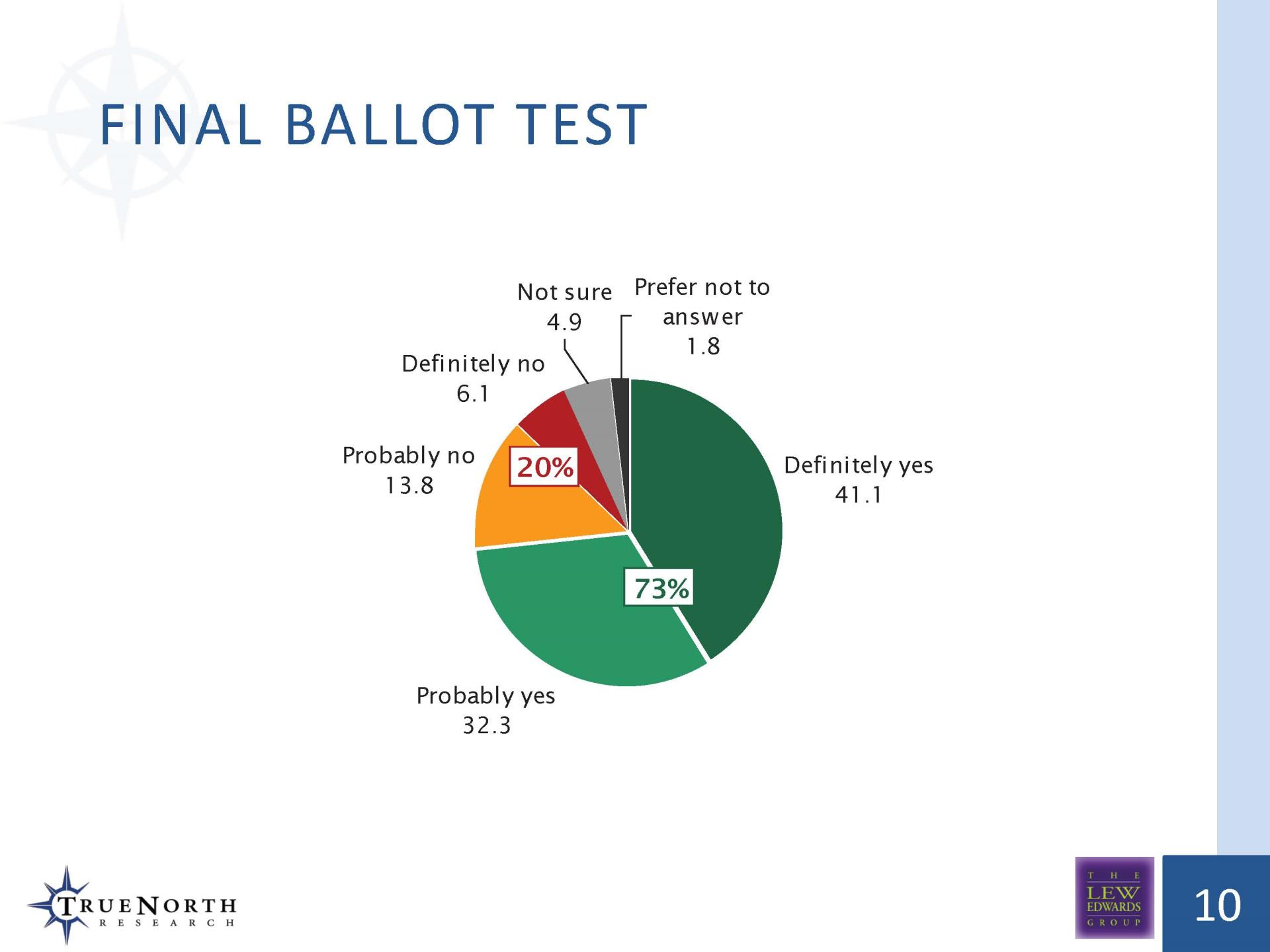 Final Ballot Test TOT Measure Survey '18