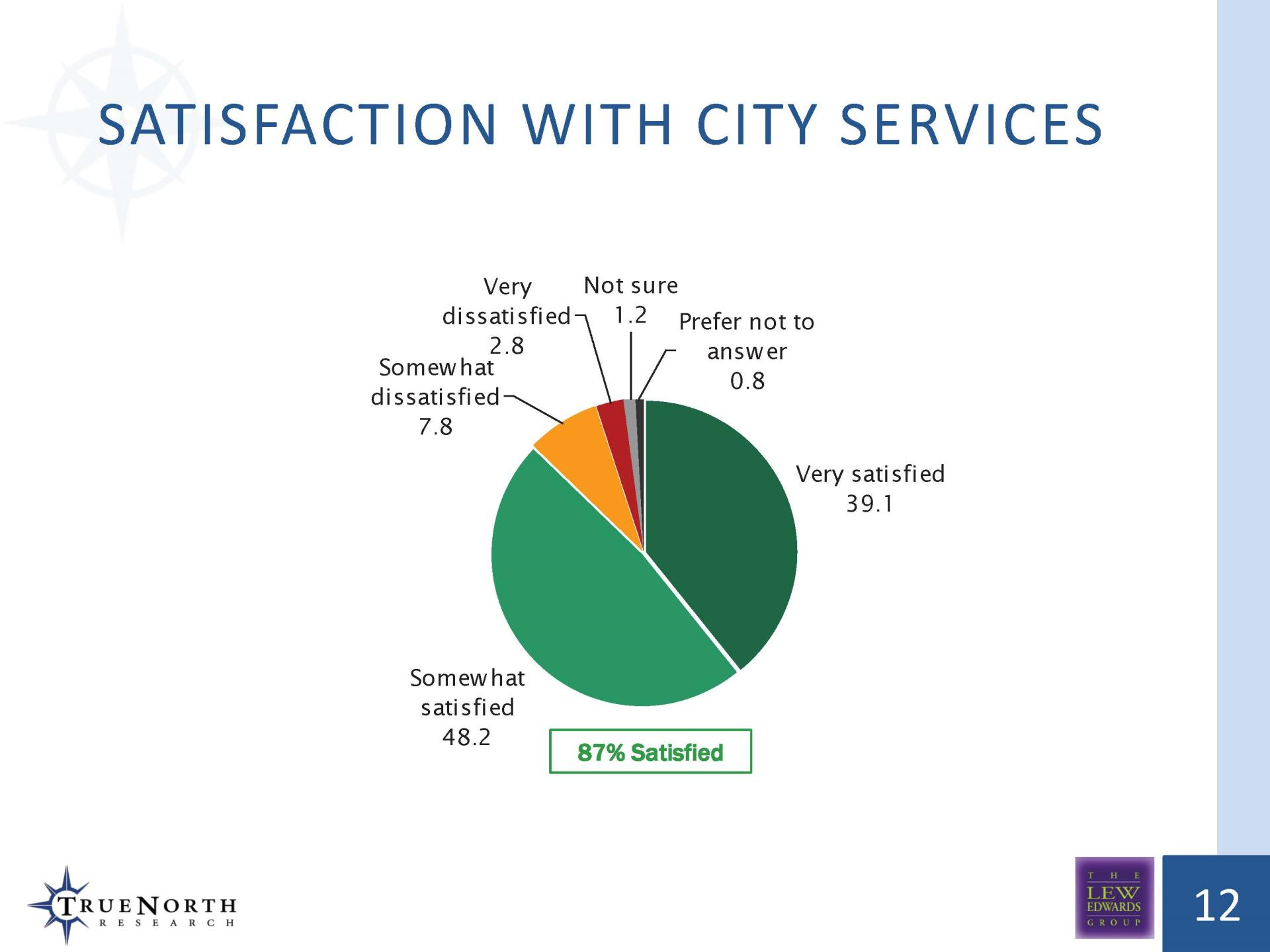 Satisfaction TOT Measure Survey '18