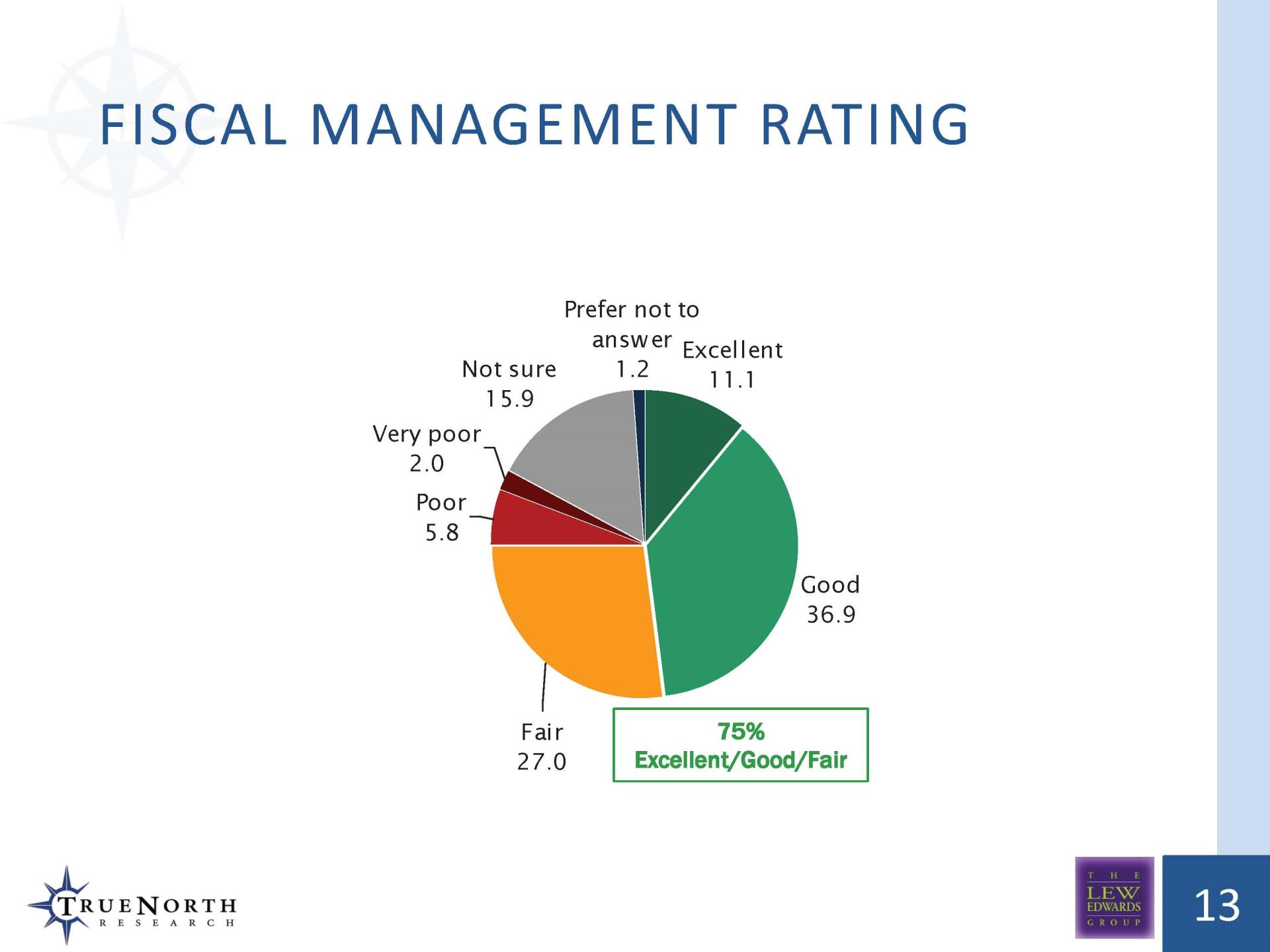 Fiscal Management TOT Measure Survey '18