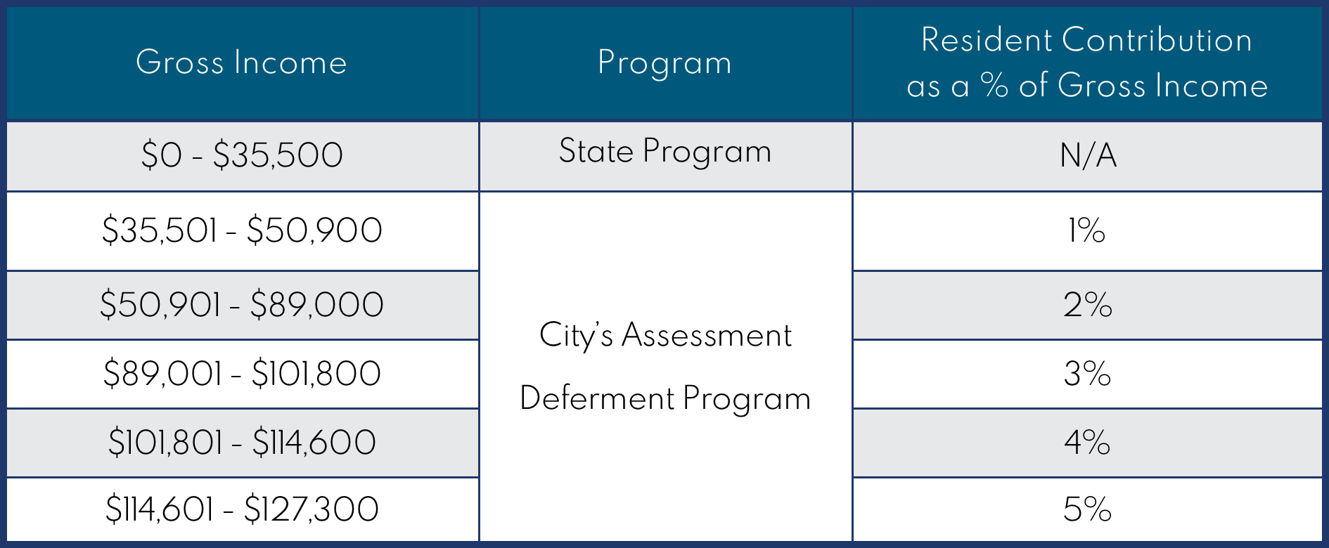 Assessment Deferment Income Tiers
