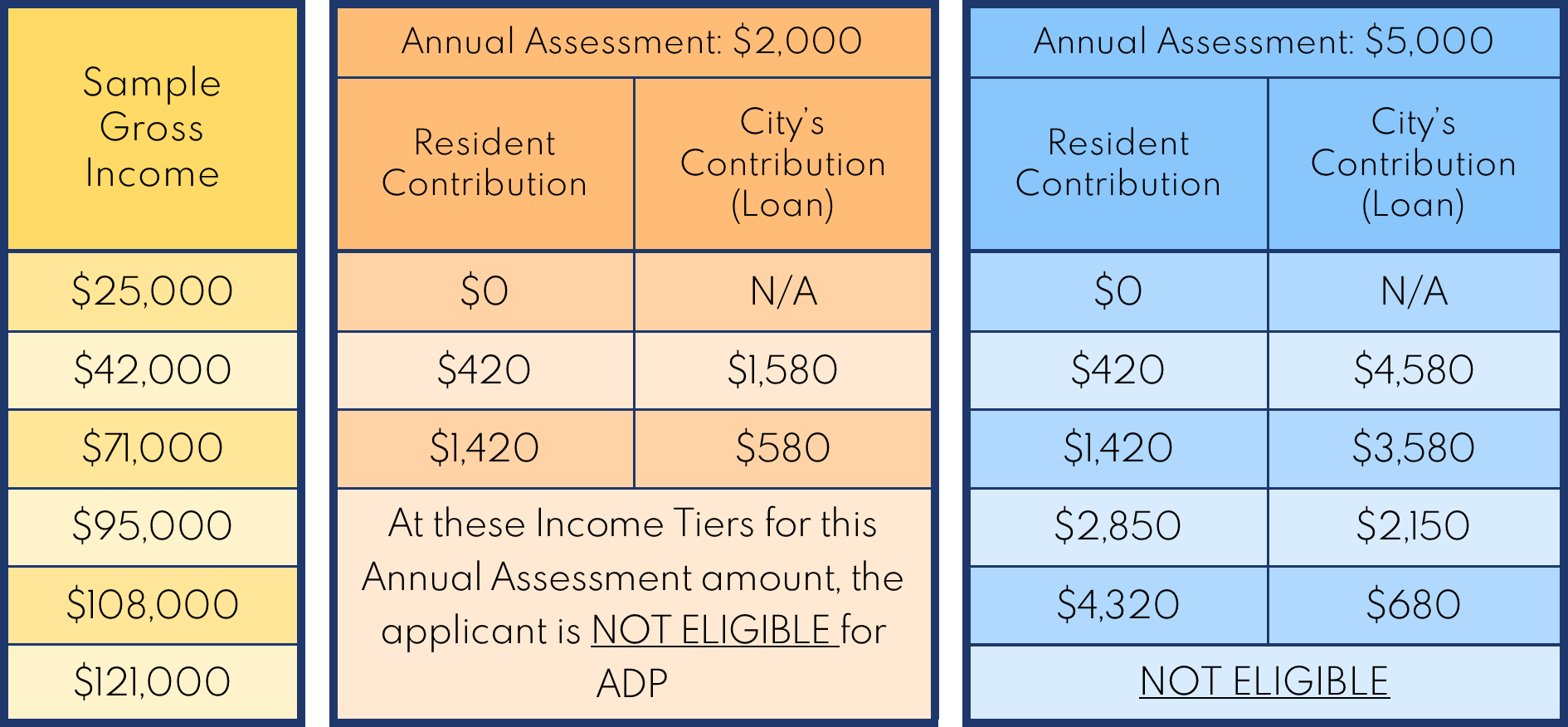 Sample Loan Calculations at 2 Annual Assessment Levels