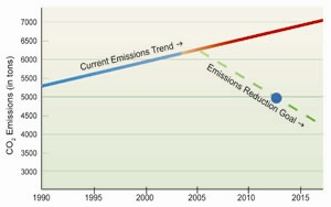 Emissions Trend Graph